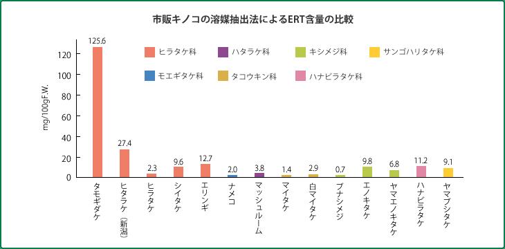 市販キノコの溶媒抽出法によるERT含量の比較