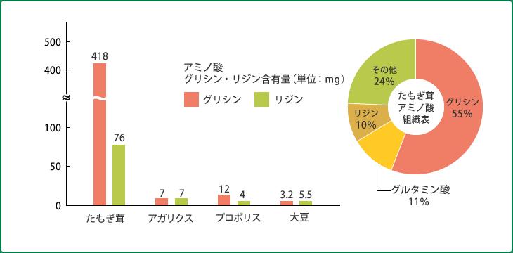 たもぎ茸アミノ酸組織表