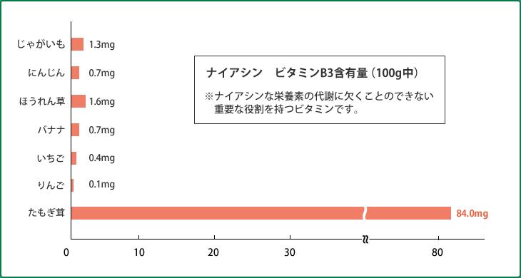 ナイアシン ビタミンB3含有量(100g中)
